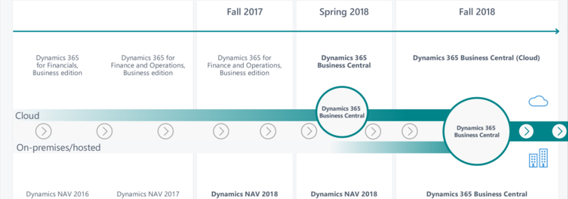 Miss the What's New in the Microsoft Dynamics 365 Business Central October 2018 Release Webinar? Watch the Recording.
