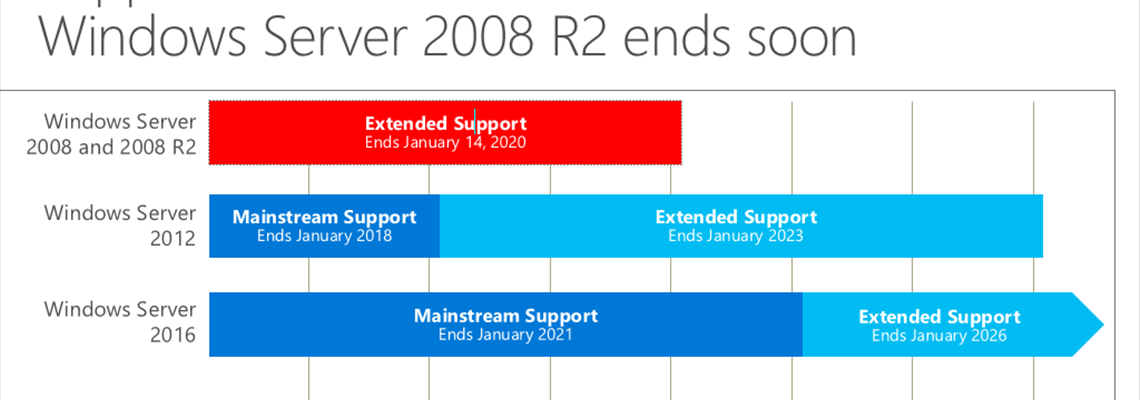 Prepare for Windows Server and SQL Server 2008 & 2008 R2 End of Support