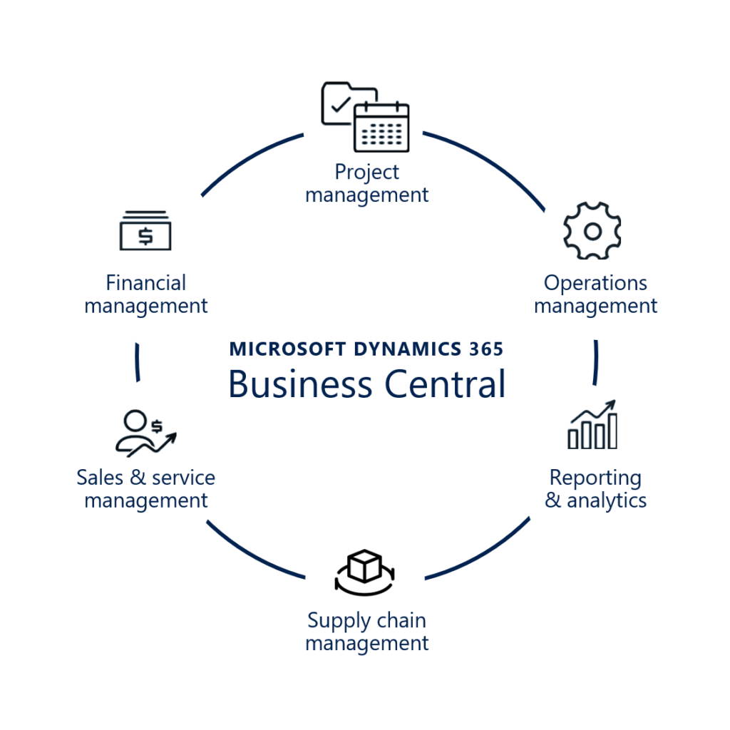 Dynamics 365 BC One Solution