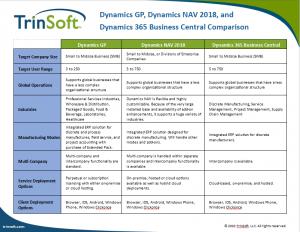 Microsoft Dynamics Comparison Chart