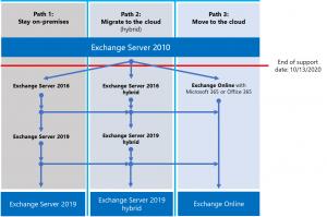 Exchange Server 2010 end of support