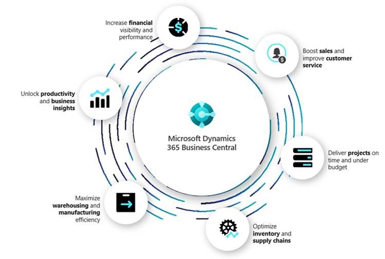 Business Central ROI Forrester Consulting