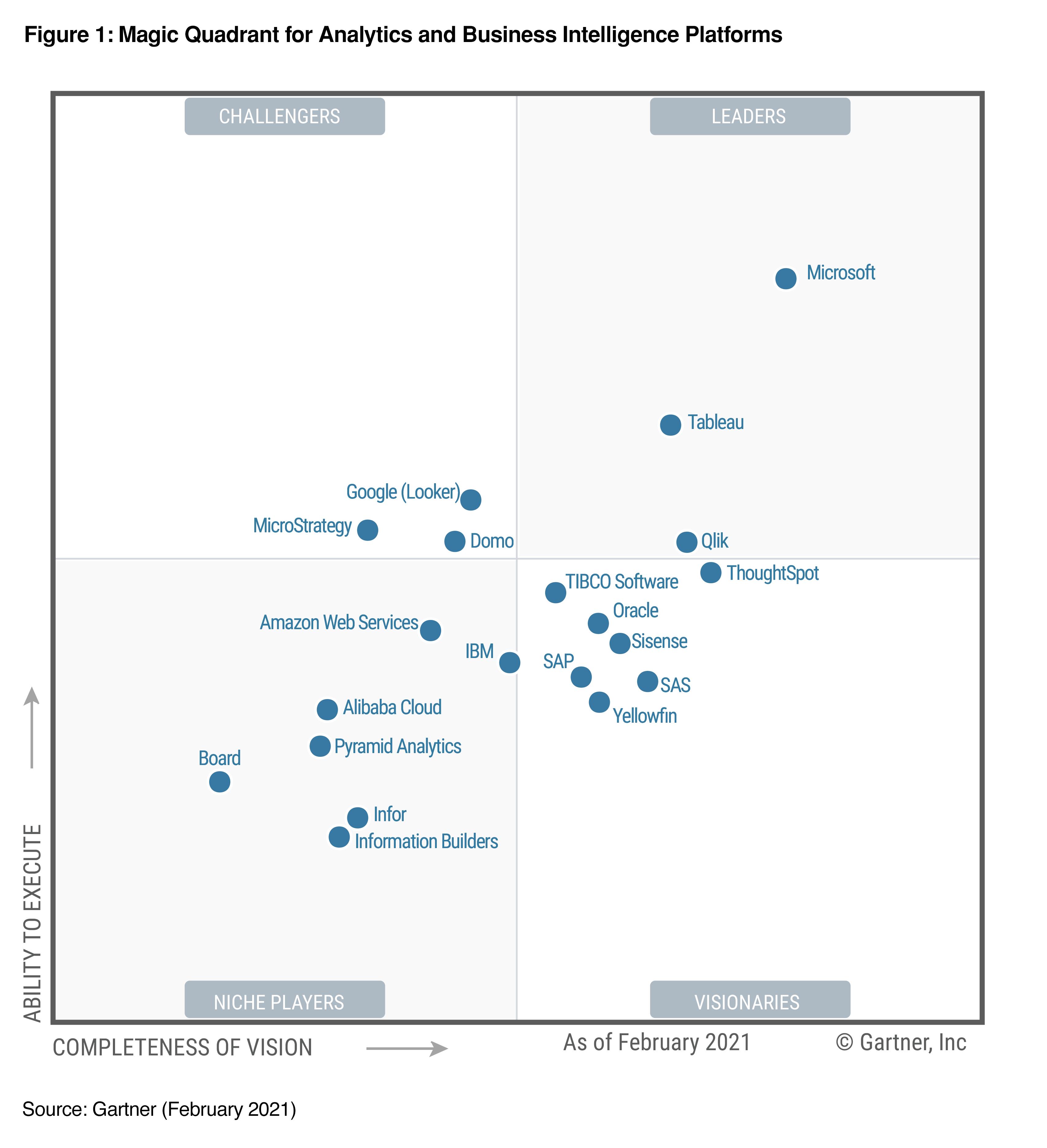 Magic Quadrant for Analytics and BI Platforms