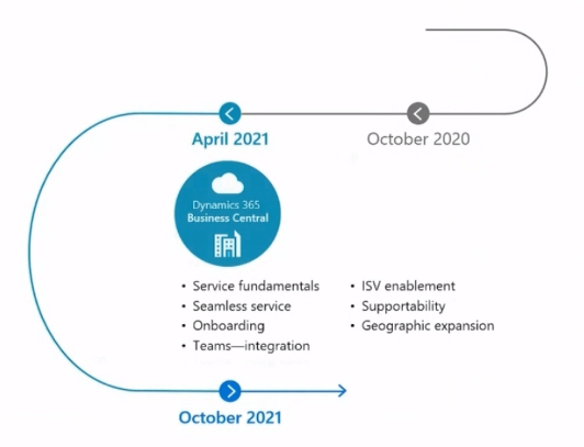Dynamics 365 BC Roadmap