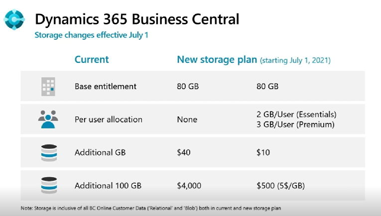 D365 BC storage changes july 2021