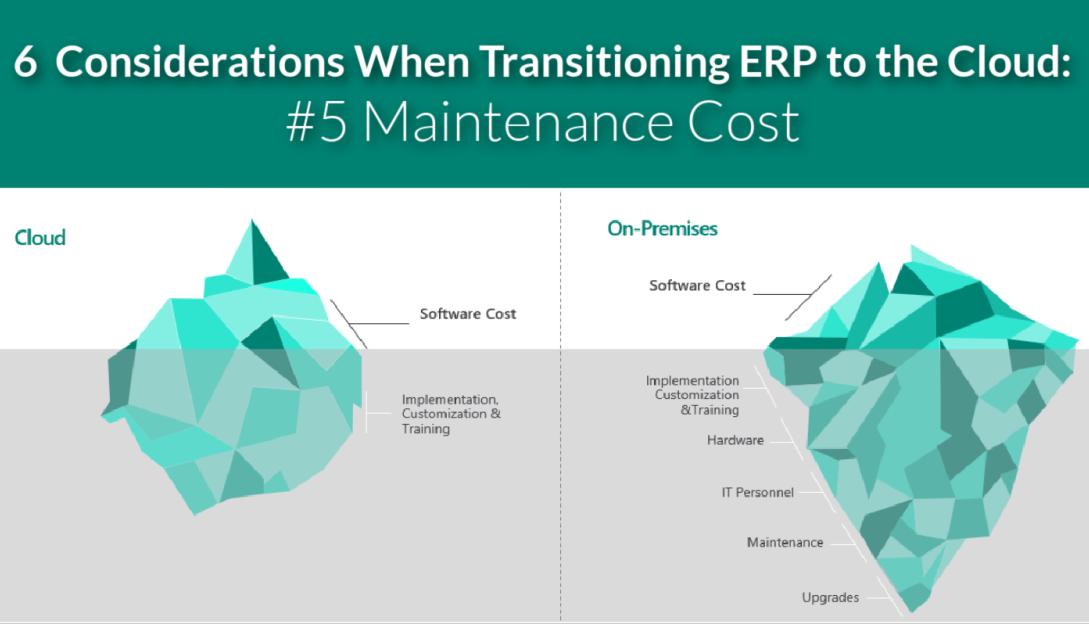 ERP Cloud Maintenance Cost