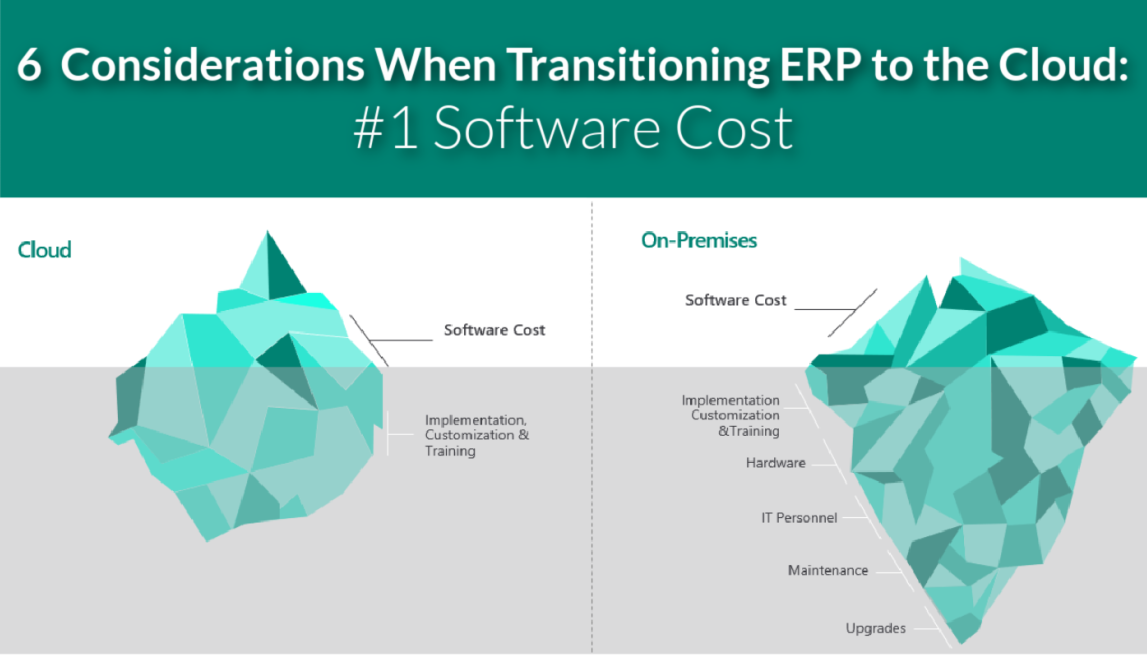 ERP Software to Cloud
